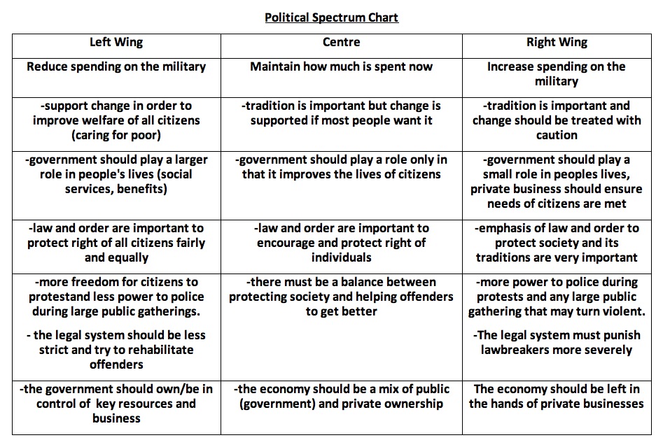 left v right wing politics You may find yourself agreeing with the interviewee or irked by their politics  depending on your own political persuasion liberals and.